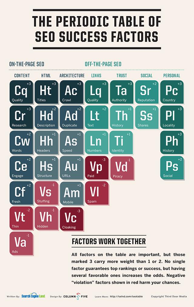 increase organic traffic - periodic table