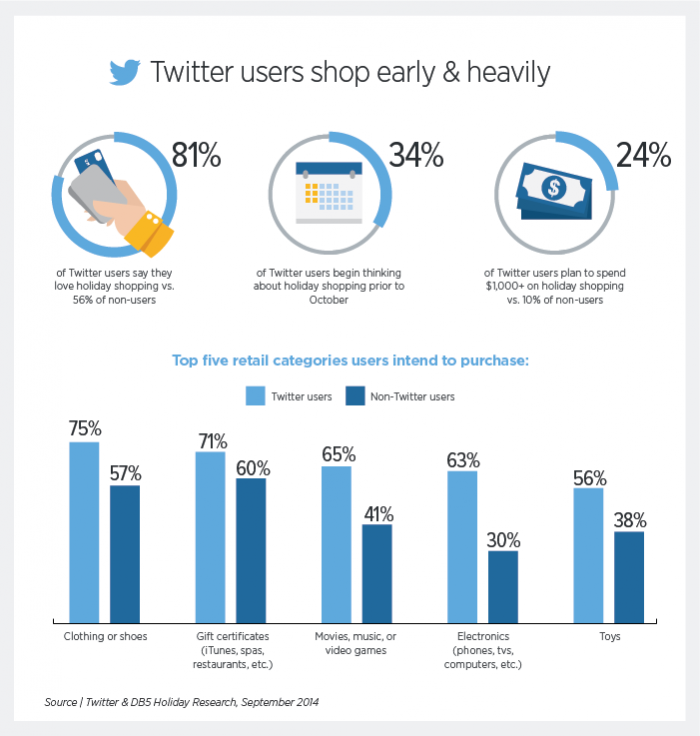 Twitter Ad Campaign shoppers