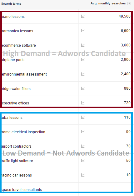 Is Google Ads Worth It - keywordselection