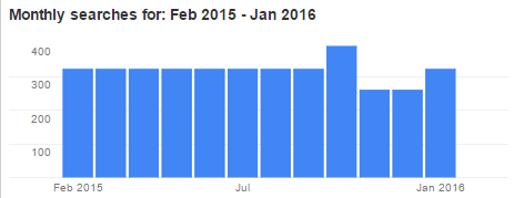 Adwords Work monthly search