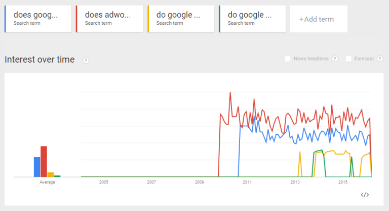 Is Adwords Worth It it - historical trends